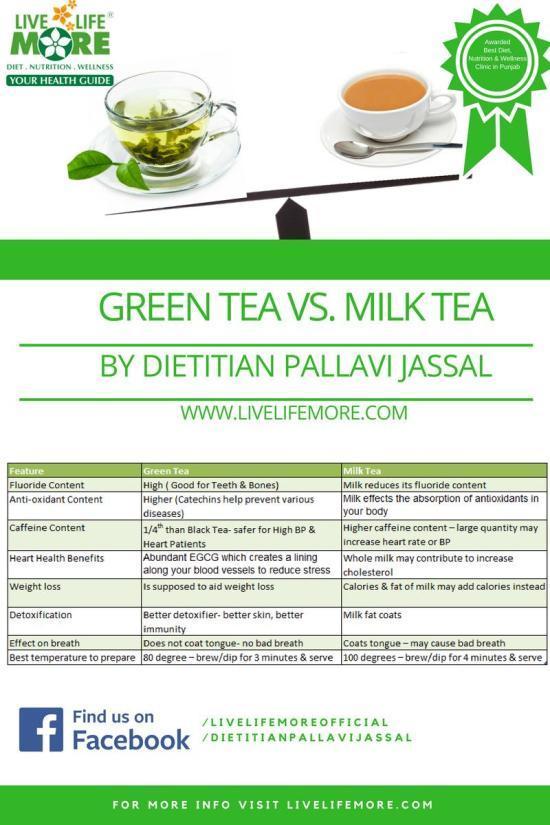 Which Is Healthier Green Tea Vs Milk Tea