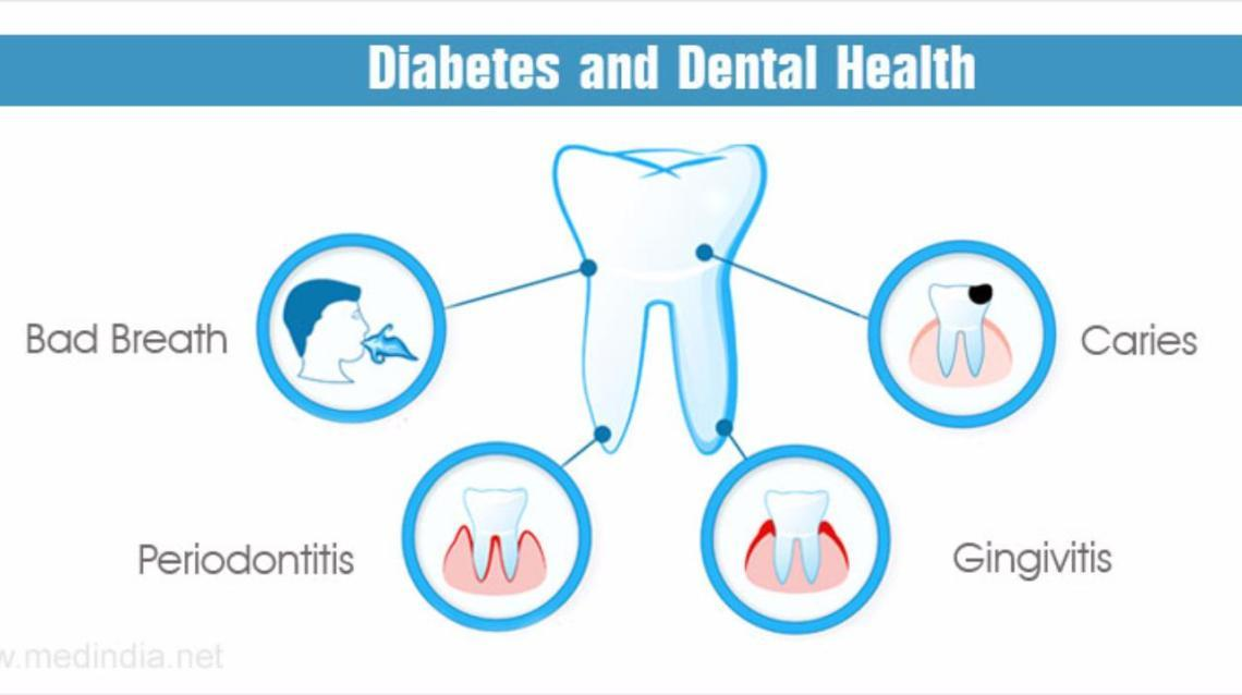 Diabetes & Oral Diseases- a Two-Way Street