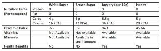 White Sugar vs Brown Sugar vs Jaggery vs Honey