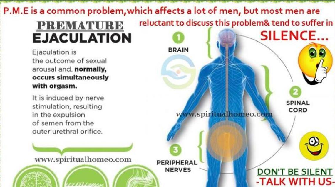 the problem of premature ejaculation Premature ejaculation can cause problems when a man and woman is trying to become parents due to the fact between premature, delayed and inhibited ejaculation.