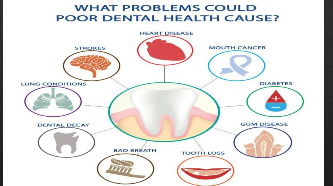 10 Health Issues Caused by Bad Oral Health Explained by Dr. Ratnika Agarwal