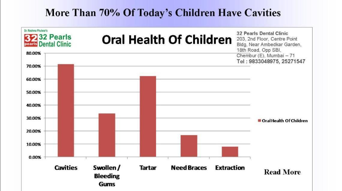 Recent Survey on Dental Health of Children