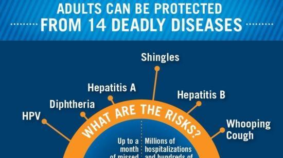 14 Vaccines Which Can Save Your Life