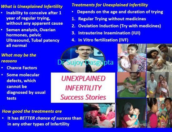 IUI (Intra Uterine Insemination) - Treatment Option for Infertile