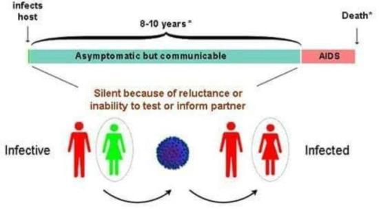 Time Taken for Hiv Infected Person to Become Symptomatic