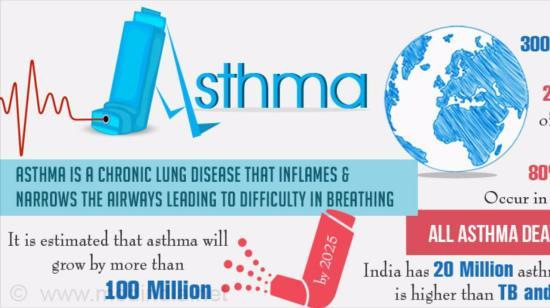 7 Facts About Asthma That You Must Know!