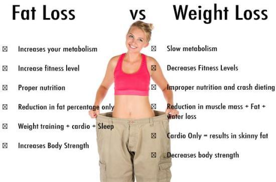 Natural Fat Loss In 25days Stay Fit
